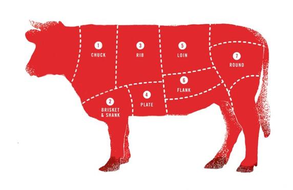 carnea de vită arde grăsime